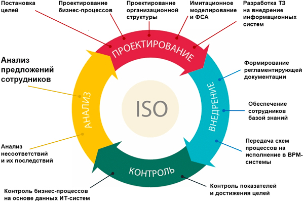 Сущность и необходимость международной стандартизации