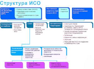 Структура сертификации ИСО